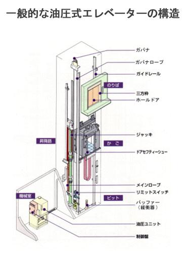 一般的な油圧式エレベーターの構造