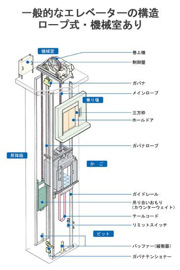 一般的なエレベーターの構造 ロープ式・機械室あり