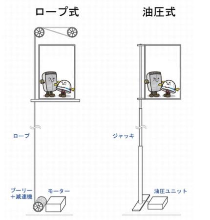 ロープ式エレベーターと油圧式エレベーターの駆動のしくみ