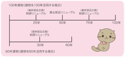 建物とエレベーターの活用サイクルの図:建物を100年活用する場合、25年経過時に制御リニューアル→50年経過時に撤去新設リニューアル→75年経過時に制御リニューアル。建物を60年活用する場合、30年経過時に制御リニューアル。